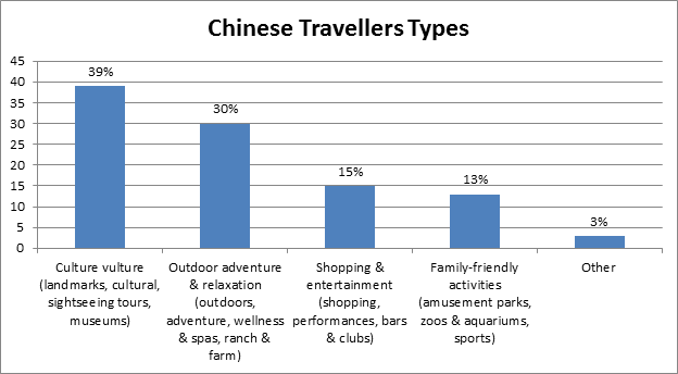 chinese tourists travel motivations and Travel motivations of chinese tourists to egypt tamer hamdy ayad1, ye shujun2 abstract—the rapid growth of china's outbound tourism market has attracted a great deal of attention in recent years.