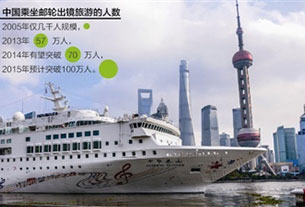 Ctrip aims to have the largest cruise line in Asia