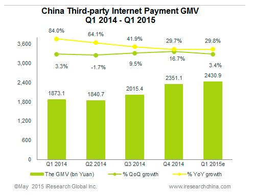 Payment acceptance in China is all about dealing with