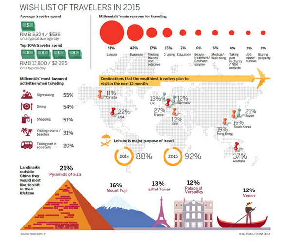 news reaching millennials priority states tourism industry
