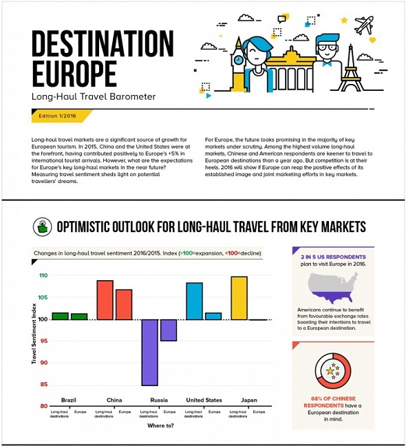 Long-haul travel markets significant for European tourism growth