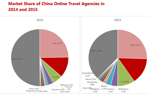 Online Travel Booking Grows In China But Traditional Agents Still Dominate Chinatravelnews