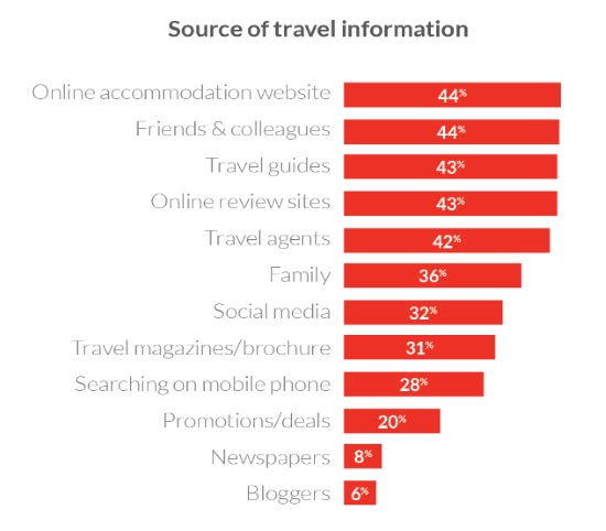 Chinese outbound travelers confirm preference for mobile web