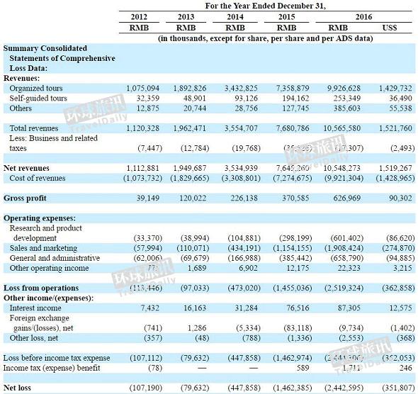SEC report: HNA Group owns 26 5% stake in Tuniu