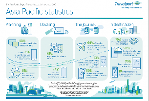 APAC has the most digitally dependent travelers