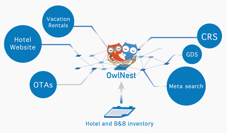 Owlting Launches First Blockchain Hotel Management Service