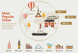 Airbnb releases 2018 travel predictions - Do you agree?
