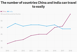 China's passport power is suddenly far ahead of India's