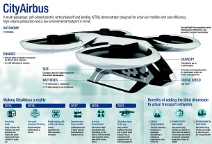 Airbus steps up push for flying taxis, on-demand helicopters