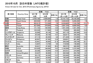 China stays top with 715,300 visitors to Japan in October, up by 7.8%