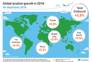 Consumer air travel grew 5.9% in 2018
